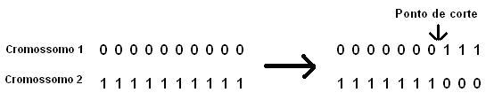 Exemplo de crossover em algoritmo genético