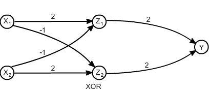 Rede Neural XOR