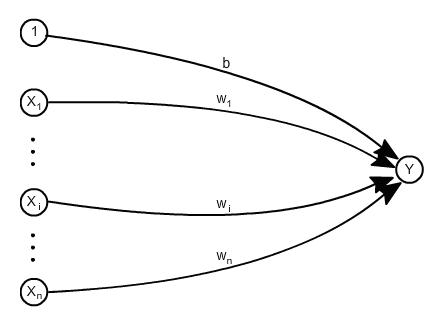 Rede neural singlelayer para classificação de padrões