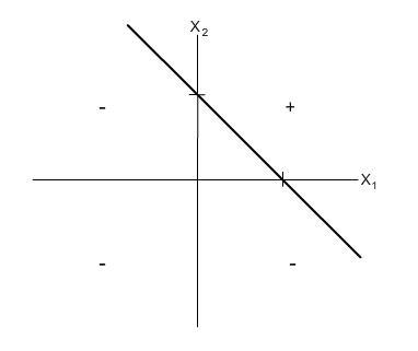 Representação gráfica da separabilidade linear