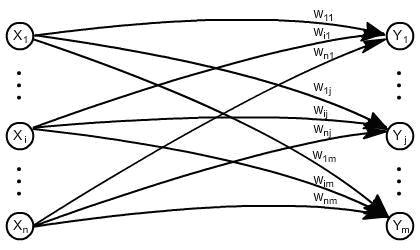 Exemplo de rede heteroassociativa