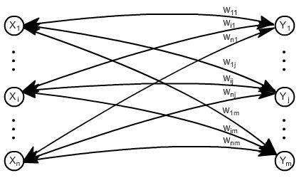 Modelo de rede BAM